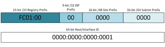 ipv6 prefix and interface id components diagram