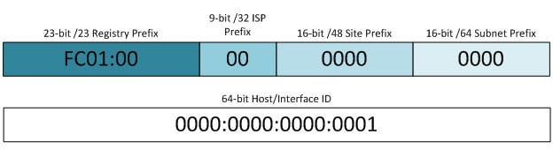 ipv6 prefix and interface id components diagram