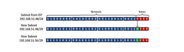 ipv6 converting fc01 64 into four 66 subnets chart