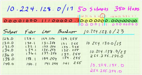 subnetting demystified least significant subnet bit resized 600
