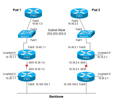 Documented network