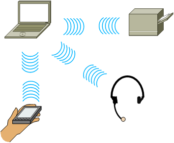 PAN Personal Area Network