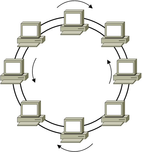 Back to the basics networks and topologies dual ring topology ccuart Gallery