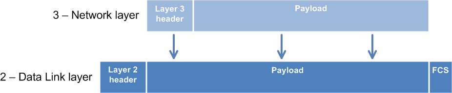 TD   2 Data Link